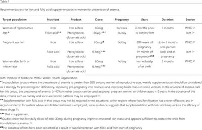 Illustration of What Is The Maximum Dose Of Folic Acid For Pregnant Women?