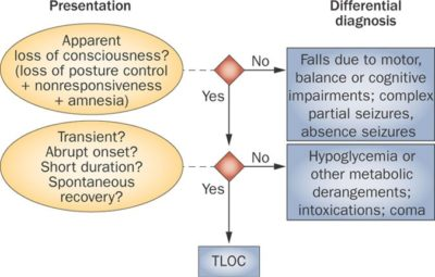 Illustration of What Is The Cause Of Loss Of Consciousness Accompanied By Limp And Fever?