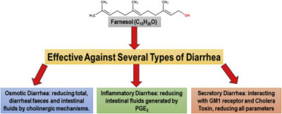 Illustration of The Impact Of Consuming Two Types Of Antidiarrheal Drugs Simultaneously?