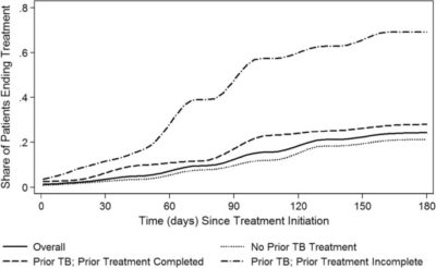Illustration of The Effect Of Not Taking TB Medicine For A Week And Feeling Healed?