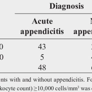 Illustration of Leukocyte Levels And Signs Of Appendicitis?