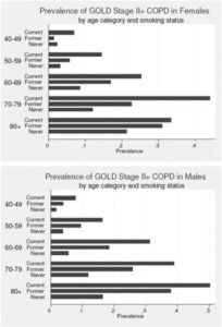 Illustration of Can Active Or Passive Smokers Get COPD?