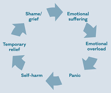Illustration of The Cause Of Happy To Hurt Yourself?