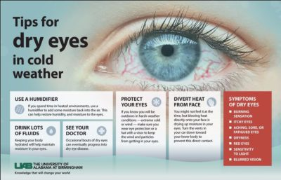 Illustration of Eyes That Feel Sore, Itchy And Dry?