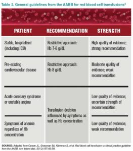 Illustration of The Cause Of Hemoglobin Remains Low Despite Blood Transfusions?