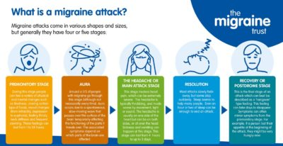 Illustration of Headache Feels Throbbing Accompanied By Shivering, Stiffness And No Appetite?