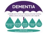 The Process Of Dementia?