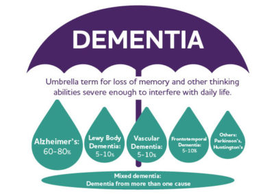 Illustration of The Process Of Dementia?
