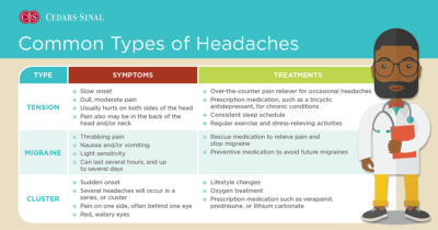 Illustration of Frequent Headaches With A History Of Headaches?