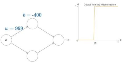 Illustration of Why The Neural Network Cannot Divide?