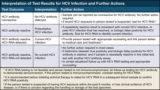 My Hepatitis C Lab Results Turned Non-reactive?