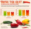 Does Eating Spicy Affect Blood Pressure?