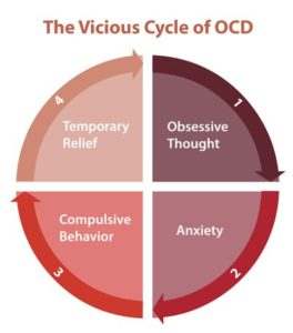 Illustration of Is Doing Something Repetitive Including OCD Or Just Anxiety?