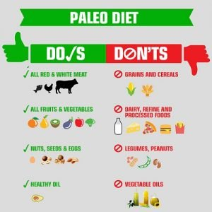 Illustration of About The Benefits Of The Paleo Diet?