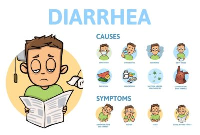 Illustration of How To Deal With Diarrhea And Stomach Pain?