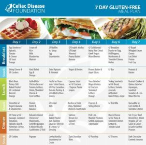 Illustration of Gluten Diet For People With Celiac Disease?