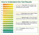 Urine PH Results 6. Is It Dangerous?