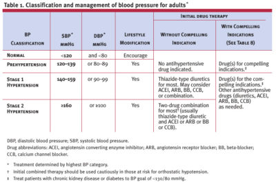 Illustration of Are Hypertension Drugs Still Being Consumed When Blood Pressure Is Normal?