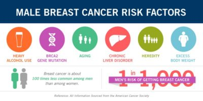 Illustration of The Dangers Of Breast Cancer In Men?