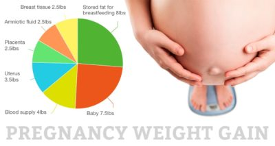 Illustration of Weight Gain Only 2 Kg At 35 Weeks Pregnant?