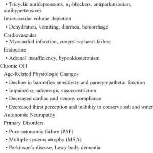 Illustration of Causes Of Orthostatic Hypotension For 2 Years?