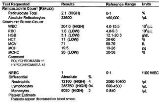 Illustration of Results Of A Complete Blood Count On The Diagnosis Of Typhus?
