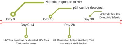 Illustration of About Choosing An Accurate HIV Test?