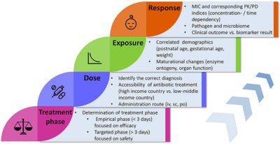 Illustration of Administration Of Drugs And Antibiotics To Infants Aged 45 Days?