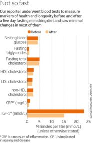 Illustration of The Link Between Blood Tests And Recommended Fasting First?