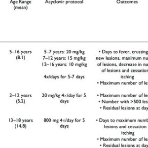 Illustration of The Duration Of Giving Acyclovir For People With Chickenpox?