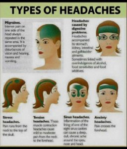 Illustration of Severe Headaches Accompanied By Migraines And High Blood Pressure?