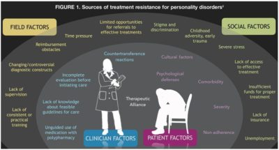 Illustration of What Personality Disorders, And How Can You Treat Them?