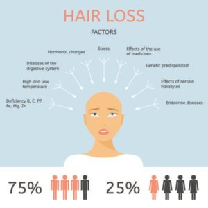 Illustration of The Many Causes Of Hair Loss?
