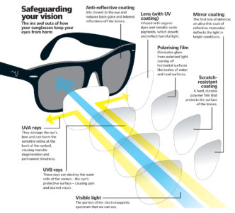 Illustration of Use Of Sunglasses To Prevent Eye Pain Transmission?