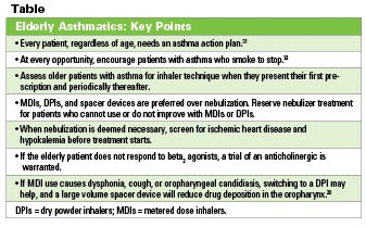 Illustration of Asthma Drug Dosage And Combination For Older People 37 Years?