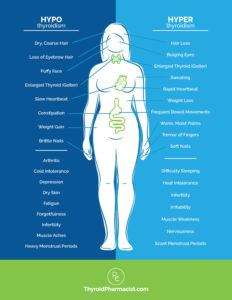 Illustration of Feel The Symptoms Of Hyperthyroidism And Hypothyroidism At The Same Time?