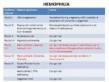 The Difference Between Hemophilia And Vitamin K Deficiency?