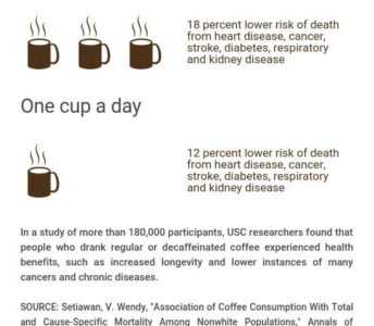 Illustration of Can Coffee Consumption Extend Life?