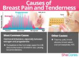 Causes Of Breast Swelling And Pain?