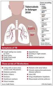 Illustration of Almost 2 Weeks Cough Associated With TB Disease?