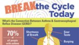 The Healing Period For GERD And Shortness Of Breath?