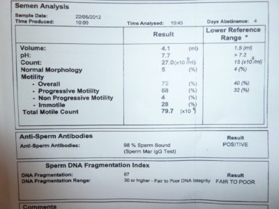 Illustration of Male Sperm Analysis Results?