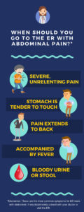 Illustration of The Cause Of Abdominal Pain Is Accompanied By Sudden Fever?