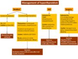 Treatment And Therapy For Hyperthyroidism?