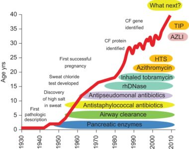 Illustration of What Is The Prognosis For Cystic Fibrosis?
