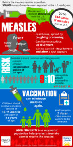Illustration of Have Never Had A Measles Immunization Until The Age Of 17?