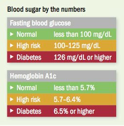 Illustration of Increased Blood Sugar When Fasting?
