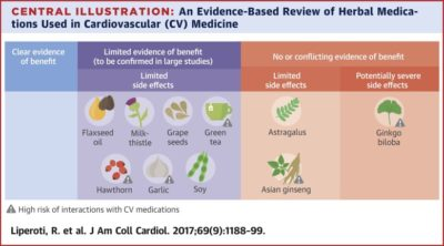 Illustration of The Effect Of Taking Chemical Drugs Alternates With Herbal Medicines?