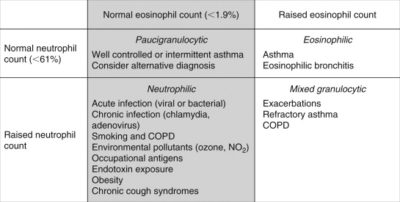 Illustration of The Relationship Between Leukocyte Levels And Cough With Phlegm And Shortness Of Breath?