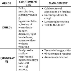 Illustration of Causes Of Seizures During Blood Donation?